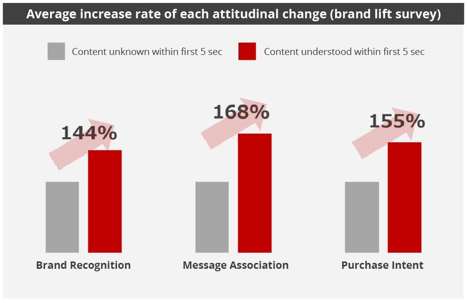 Yahoo! JAPAN brand lift survey - value of first 5 seconds of video ads