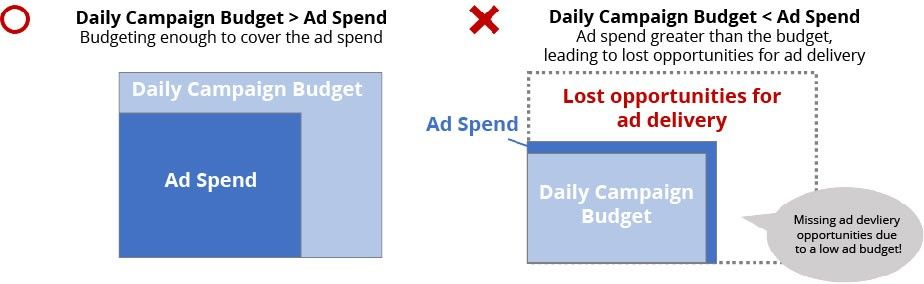 Yahoo! JAPAN PPC daily campaign budget - Digital Marketing For Asia