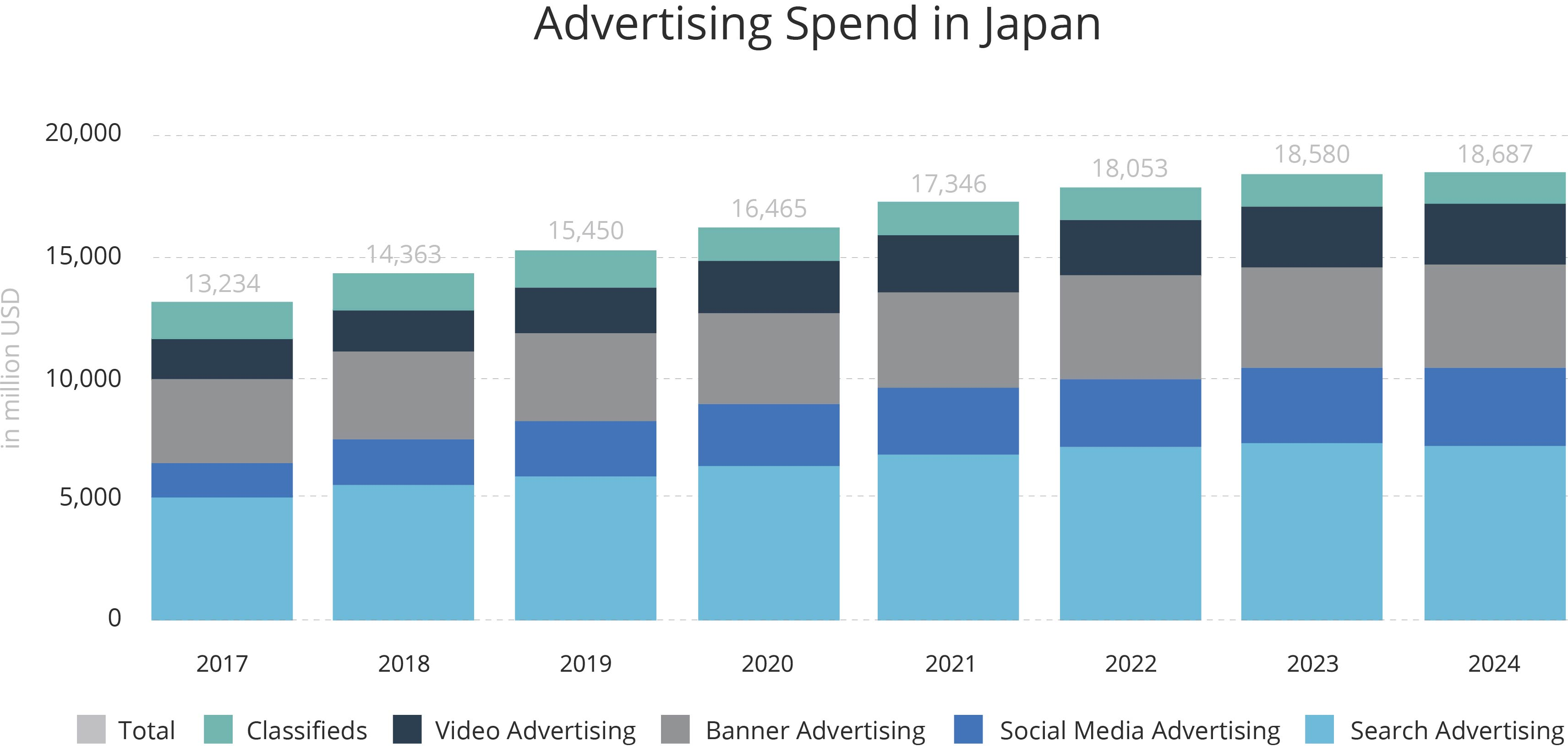 Ad spend in Japan 2017 to 2024 | Digital Marketing For Asia