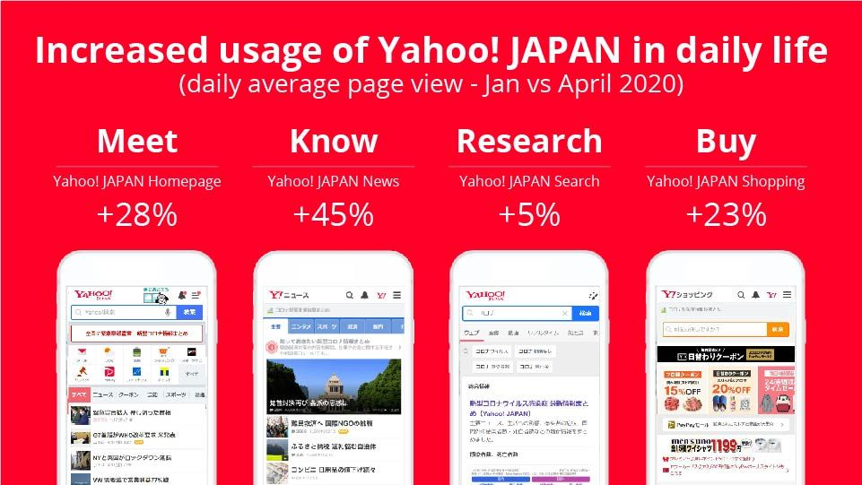 Increased usage of Yahoo! JAPAN in daily life - Digital Marketing For Asia