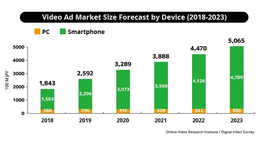Video ad market size forecast by device (2018-2023)