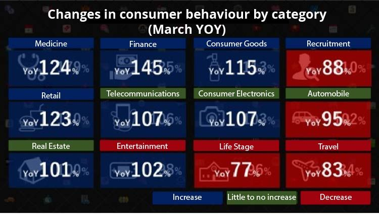 Changes in consumer behaviour by category (March 2020) - Digital Marketing For Asia