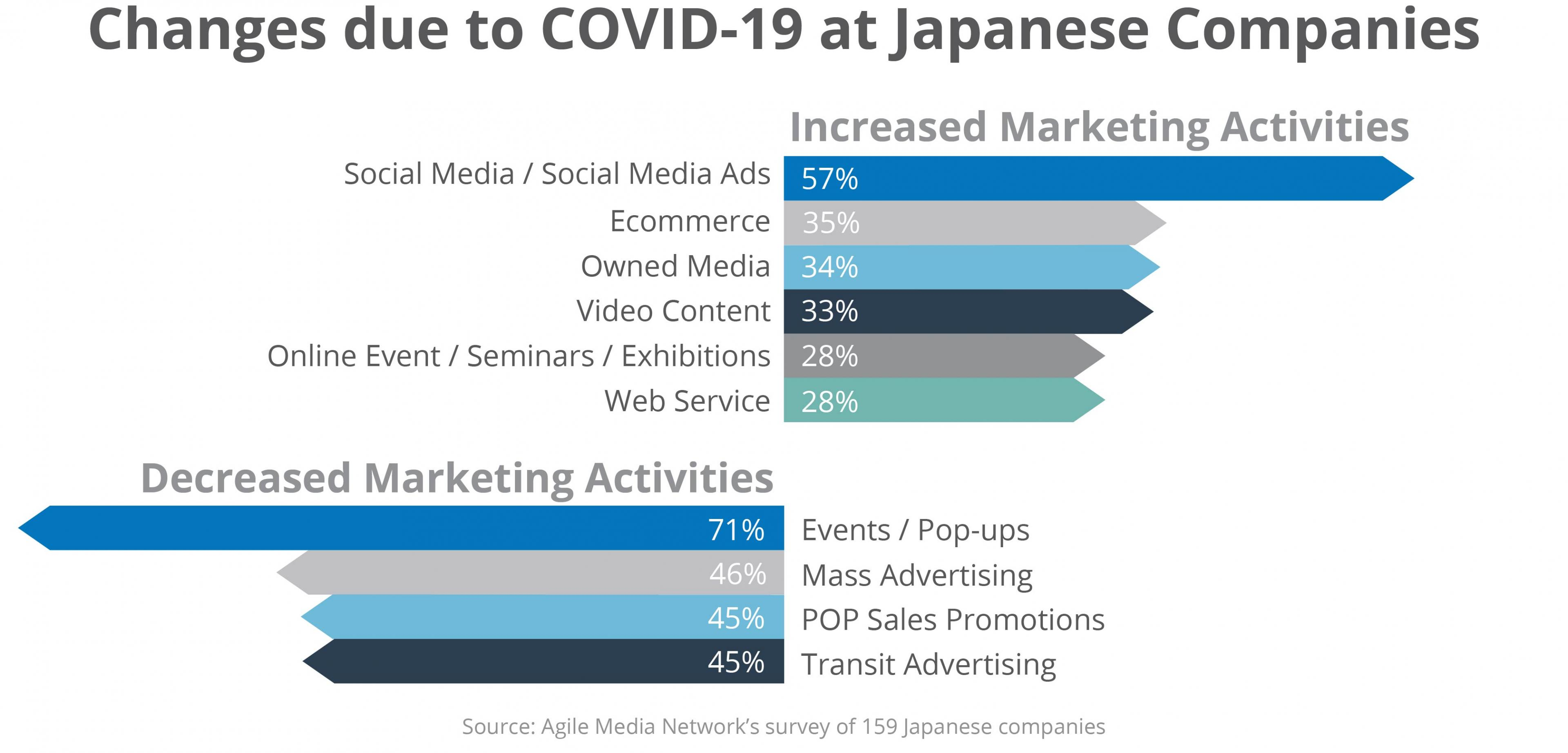 Changes in marketing activities at Japanese companies due to COVID-19 | Digital Marketing For Asia