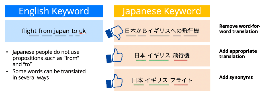 Difference between Japanese and English PPC keywords - Digital Marketing For Asia