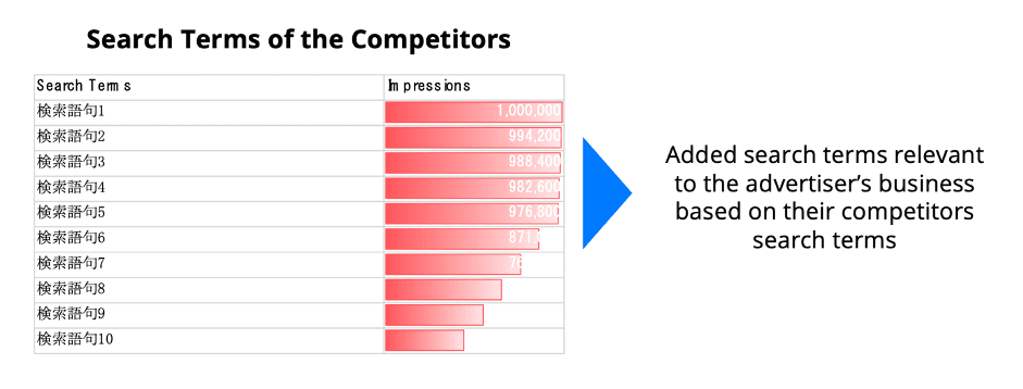 Competitor search terms for PPC optimisation on Yahoo! JAPAN - Digital Marketing For Asia