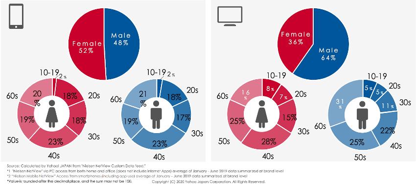 Yahoo! JAPAN user demographics
