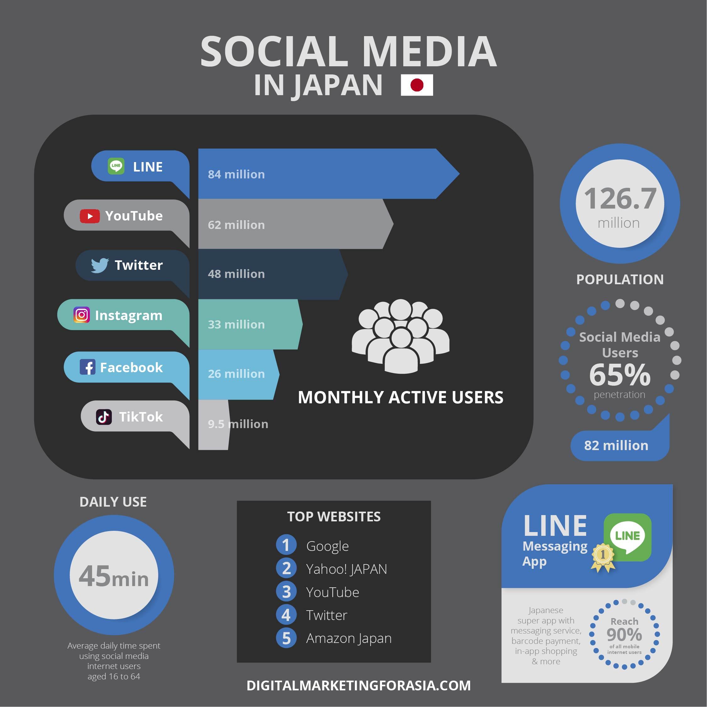 Inforgraphic social media in Japan | Digital Marketing For Asia