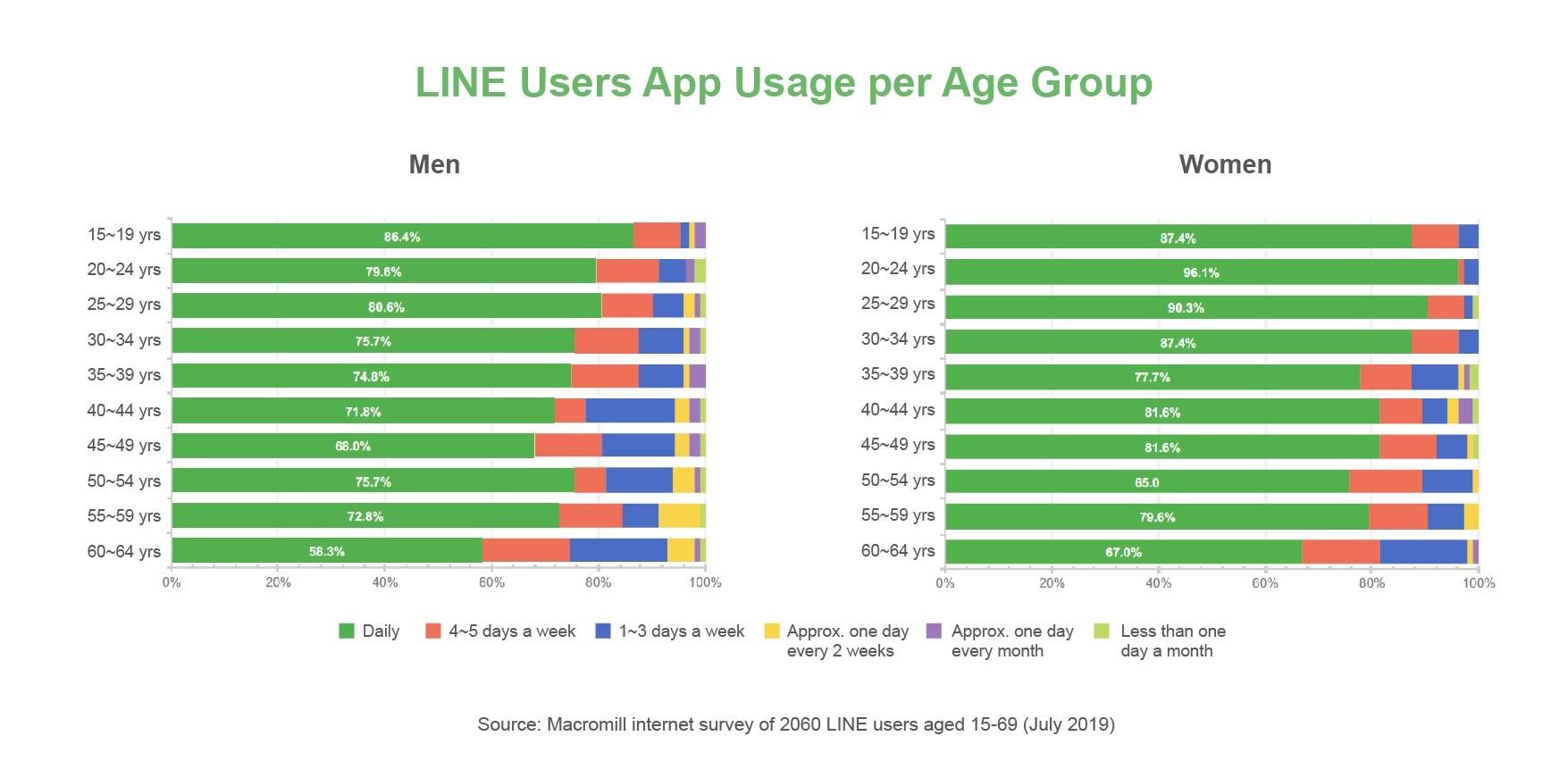 LINE user demographics app usage