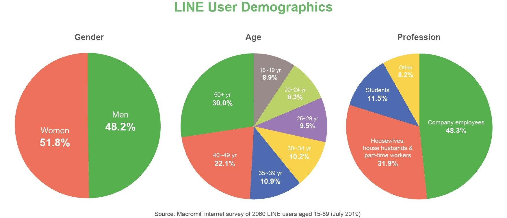 LINE user demographics