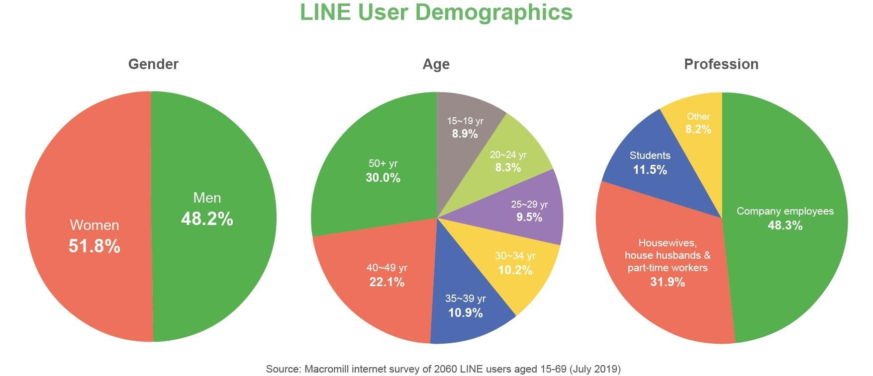 LINE user demographics