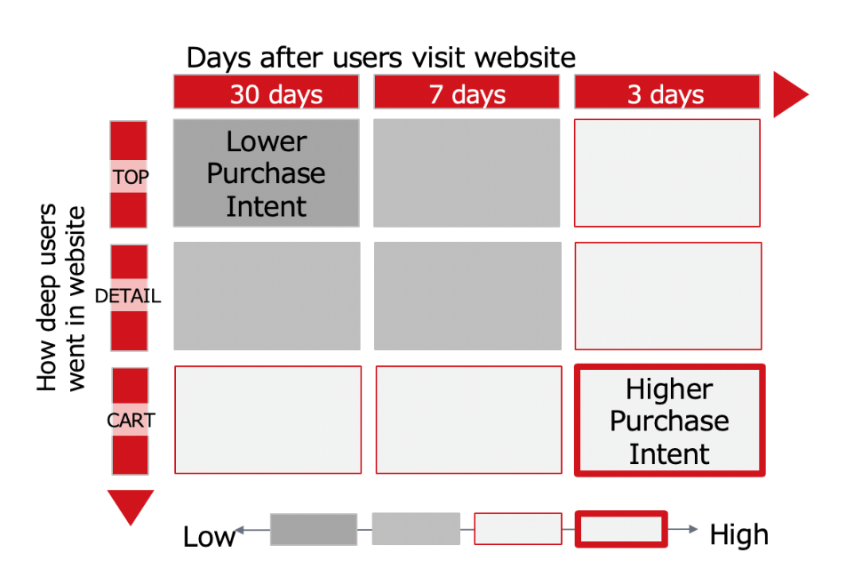 Yahoo! JAPAN PPC bidding strategy for ecommerce