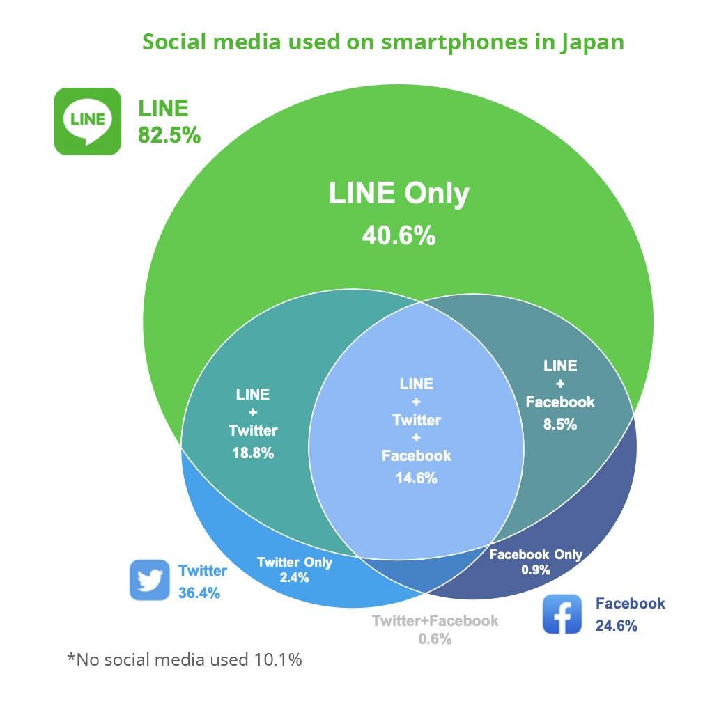 Social media used on smartphones in Japan