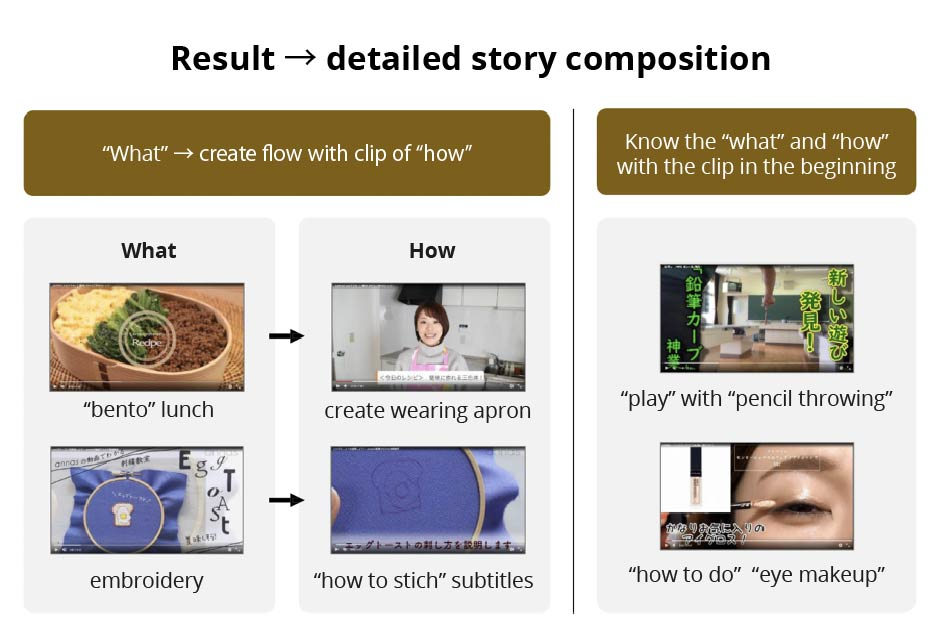 Video ad content optimisation - detailed story composition - Yahoo! JAPAN