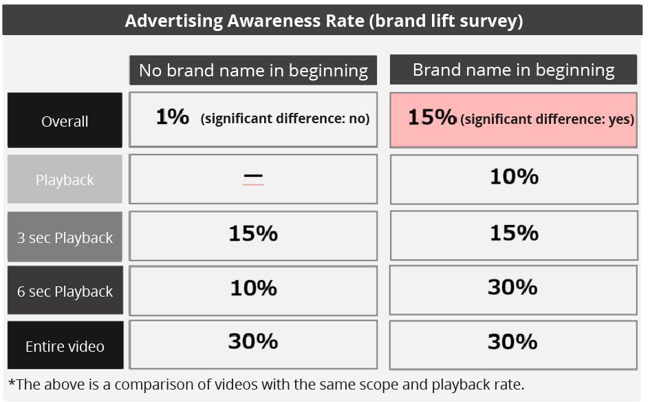 Advertising awareness rate for video ads on Yahoo! JAPAN 2019