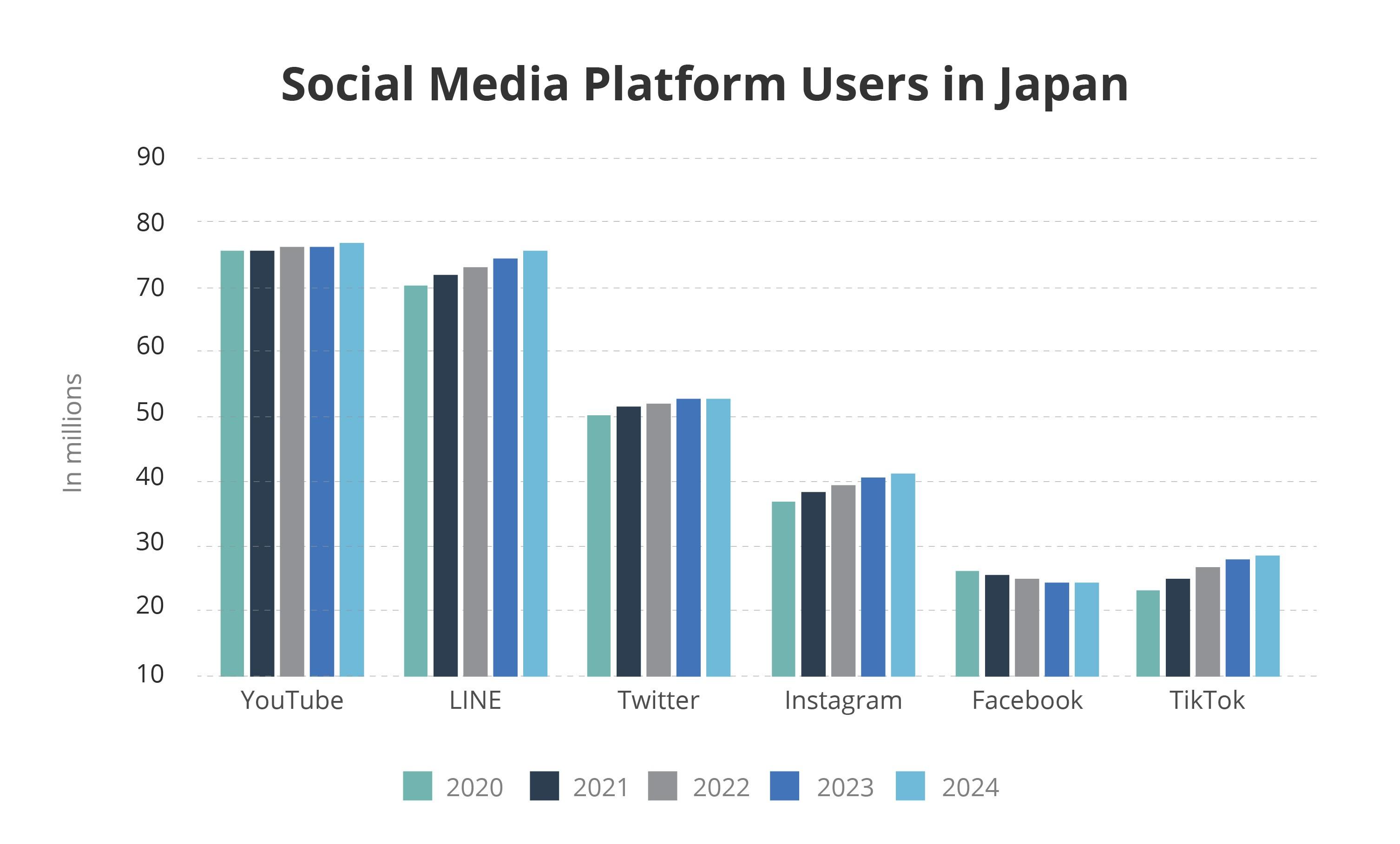 Social media platform users in Japan (2020 to 2024)