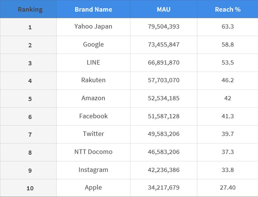 Nielson April 2020 Top 10 report on total number of digital users in Japan