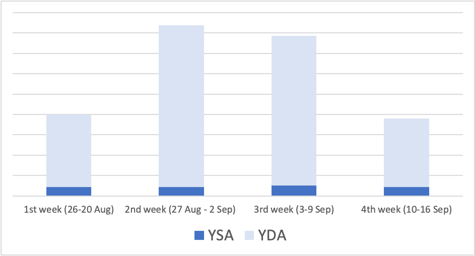 B2B SaaS Yahoo! JAPAN case study - landing page visits - Digital Marketing For Asia