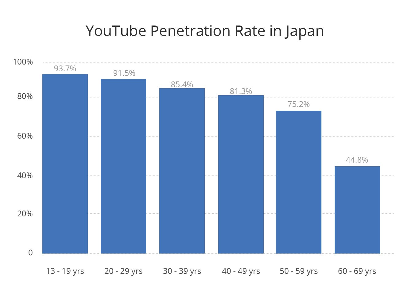 YouTube penetration rate by age group in Japan - January 2020