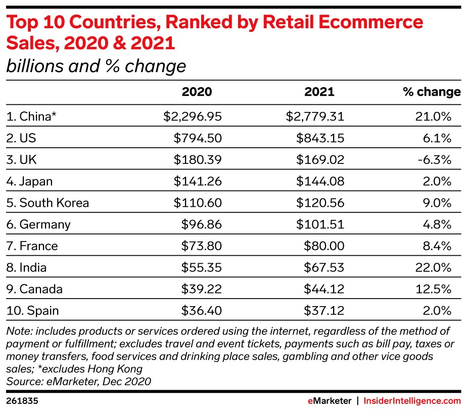eMarketer-top-10-countries-ranked-by-retail-ecommerce-sales-2020-2021-billions-change-261835